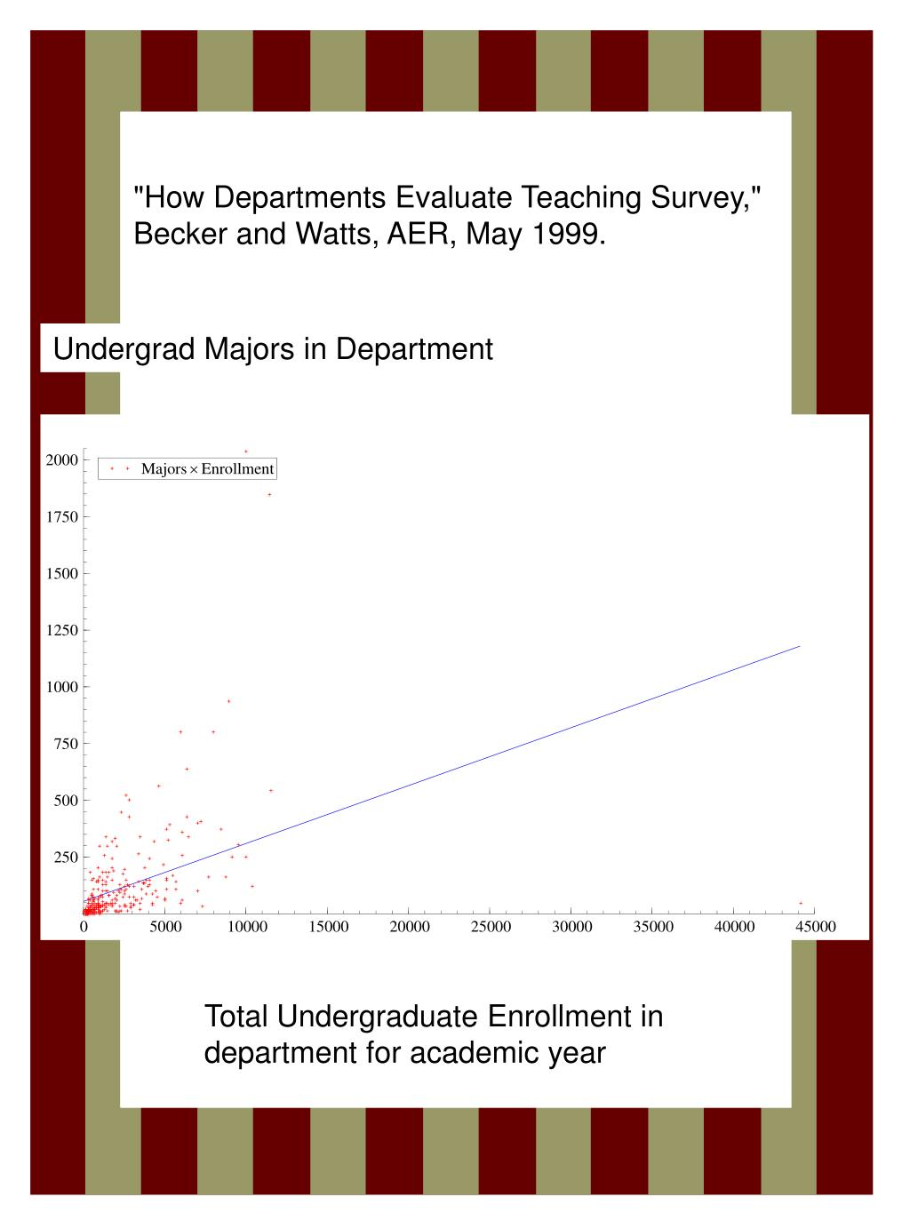 """""""How Departments Evaluate Teaching Survey,""""  Becker and Watts, AER, May 1999."""