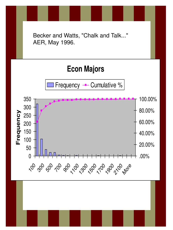 "Becker and Watts, ""Chalk and Talk..."" AER, May 1996."