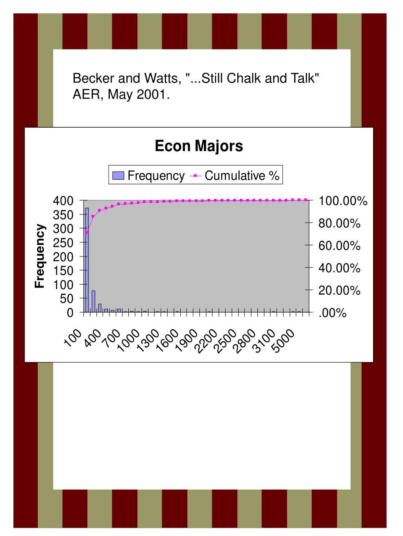 "Becker and Watts, ""...Still Chalk and Talk"" AER, May 2001."