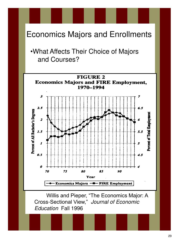 Economics Majors and Enrollments