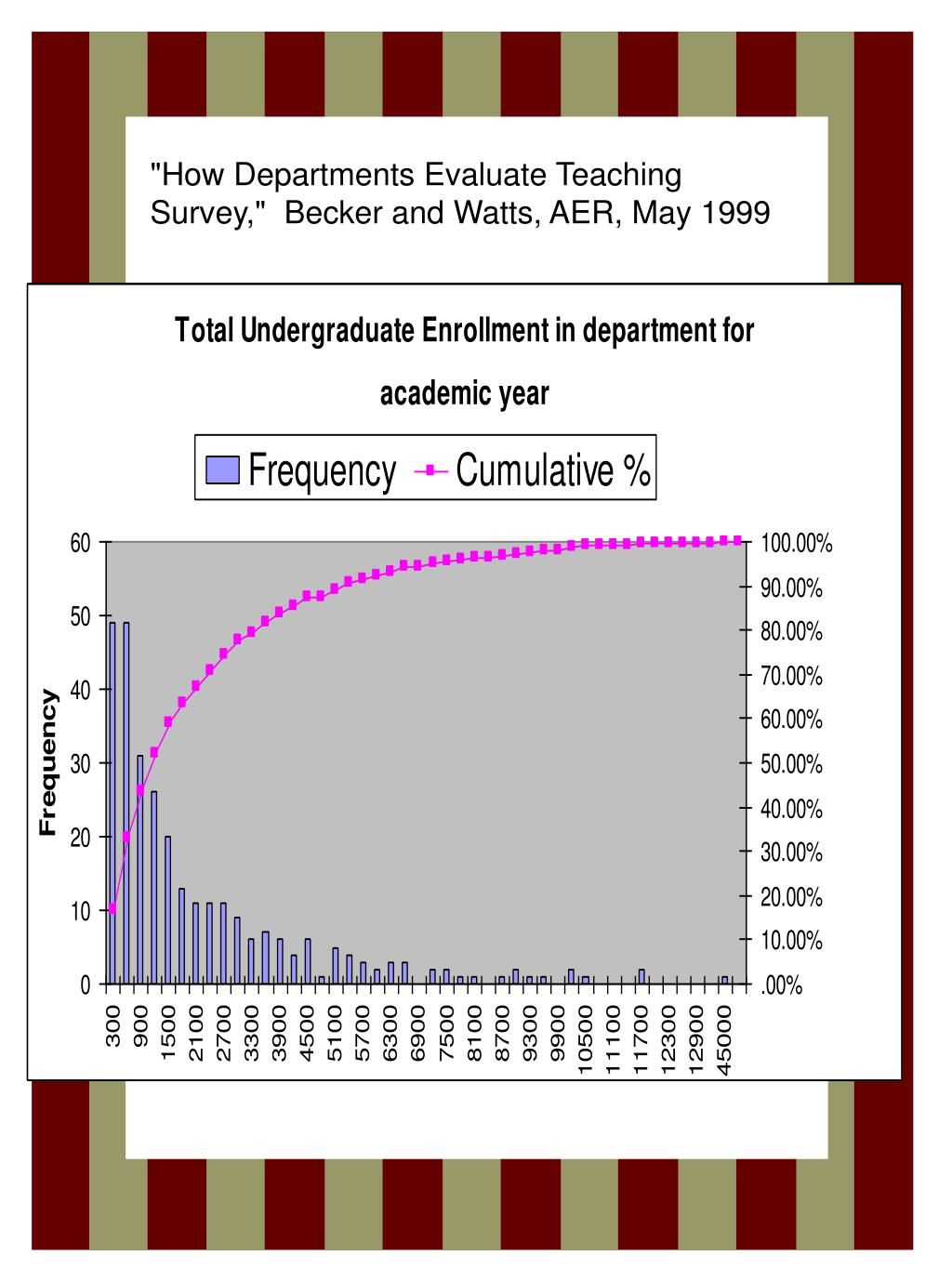 """""""How Departments Evaluate Teaching Survey,""""  Becker and Watts, AER, May 1999"""
