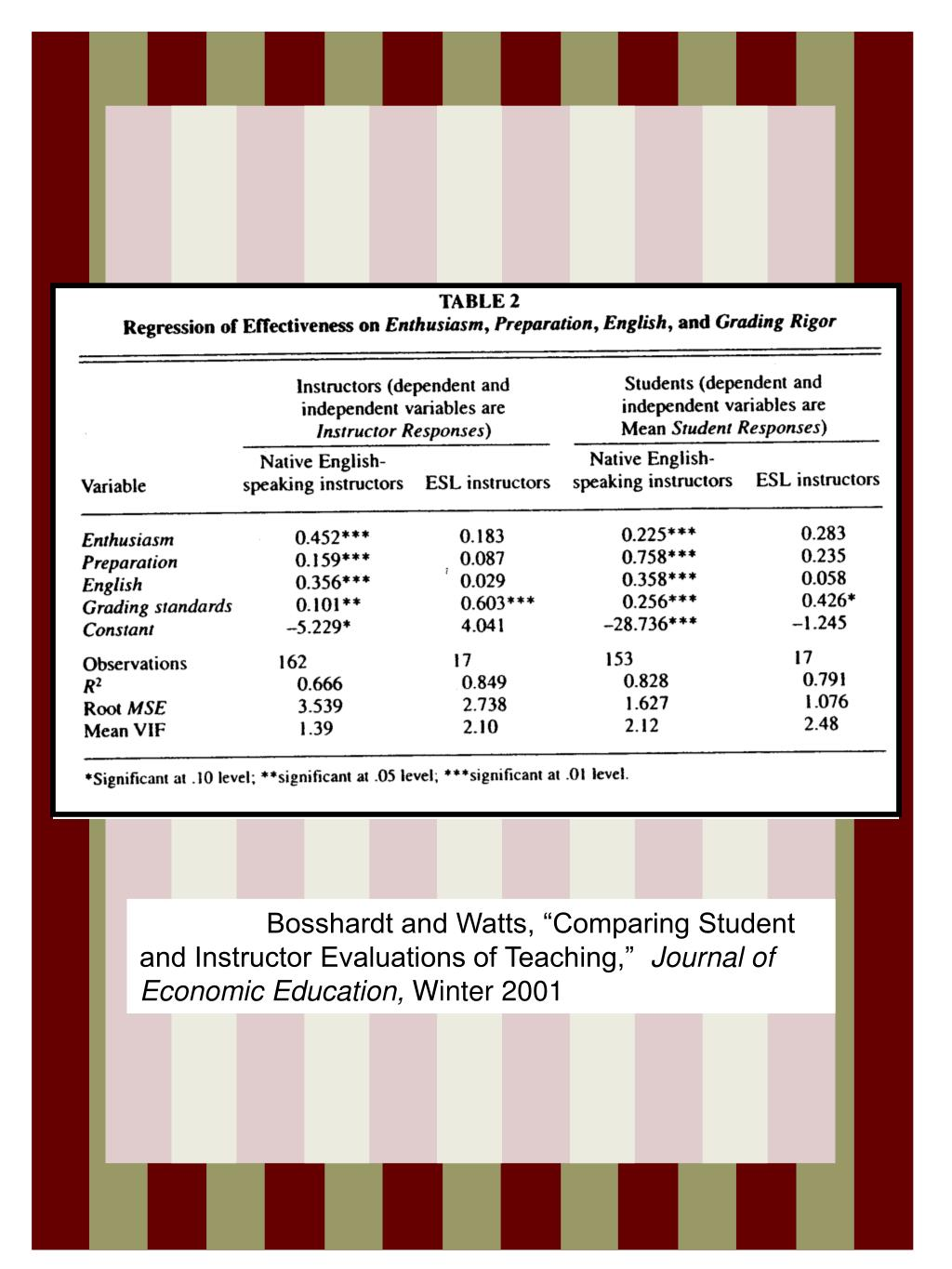 """Bosshardt and Watts, """"Comparing Student and Instructor Evaluations of Teaching,"""""""