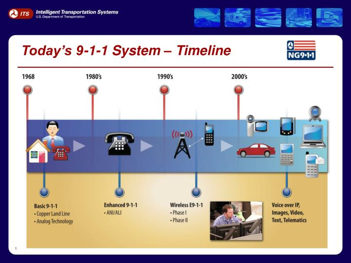 Today's 9-1-1 System – Timeline