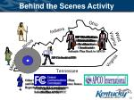 behind the scenes activity