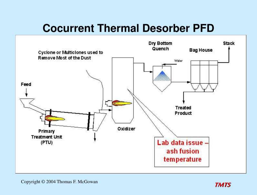 Cocurrent Thermal Desorber PFD