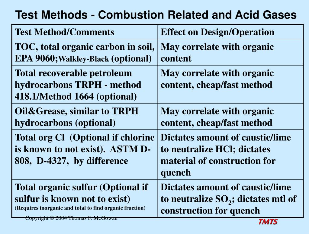 Test Methods - Combustion Related and Acid Gases
