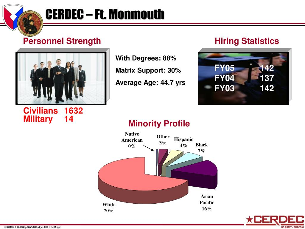 CERDEC – Ft. Monmouth