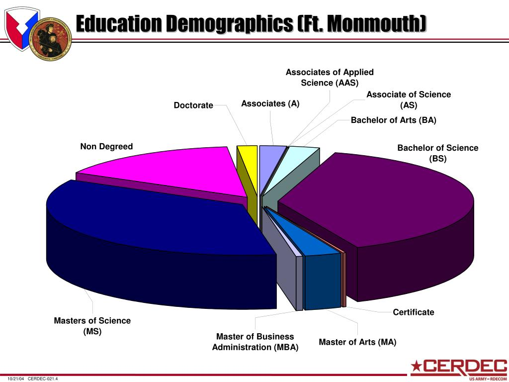 Education Demographics (Ft. Monmouth)