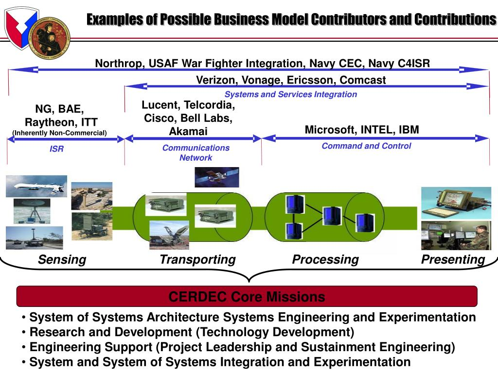 Examples of Possible Business Model Contributors and Contributions