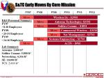 s tc early moves by core mission