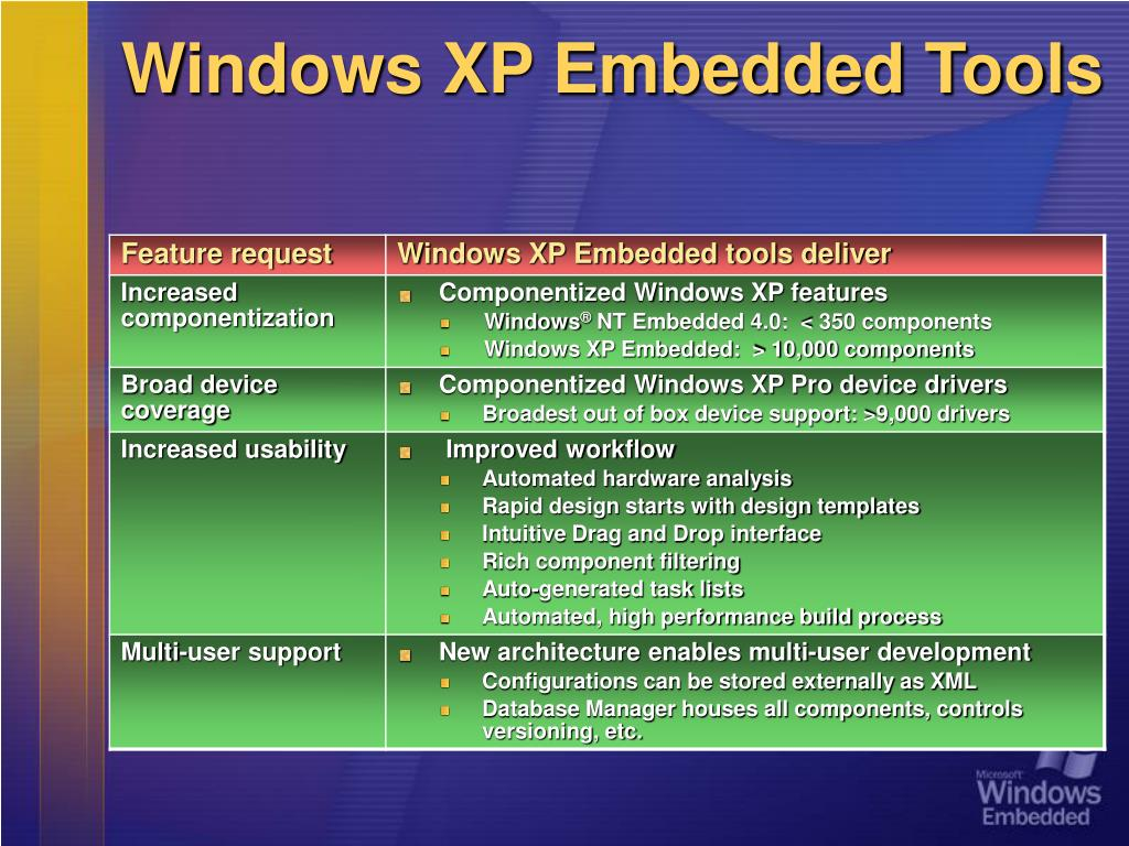 Windows XP Embedded Tools