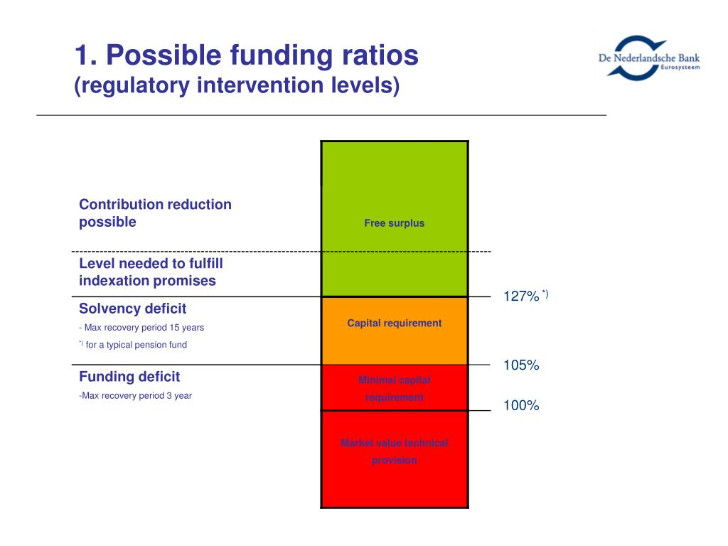 1. Possible funding ratios