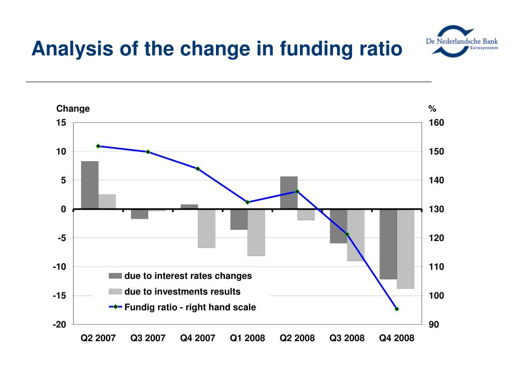 Analysis of the change in funding ratio