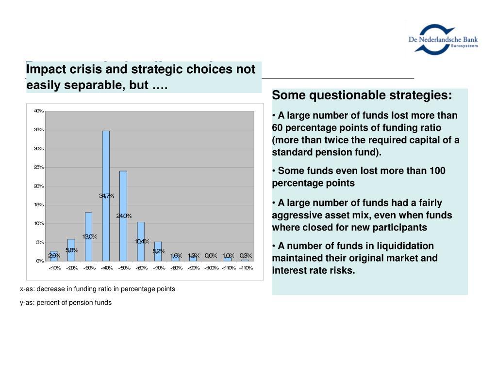 Decrease in funding ratios
