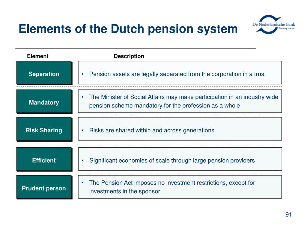 Elements of the Dutch pension system