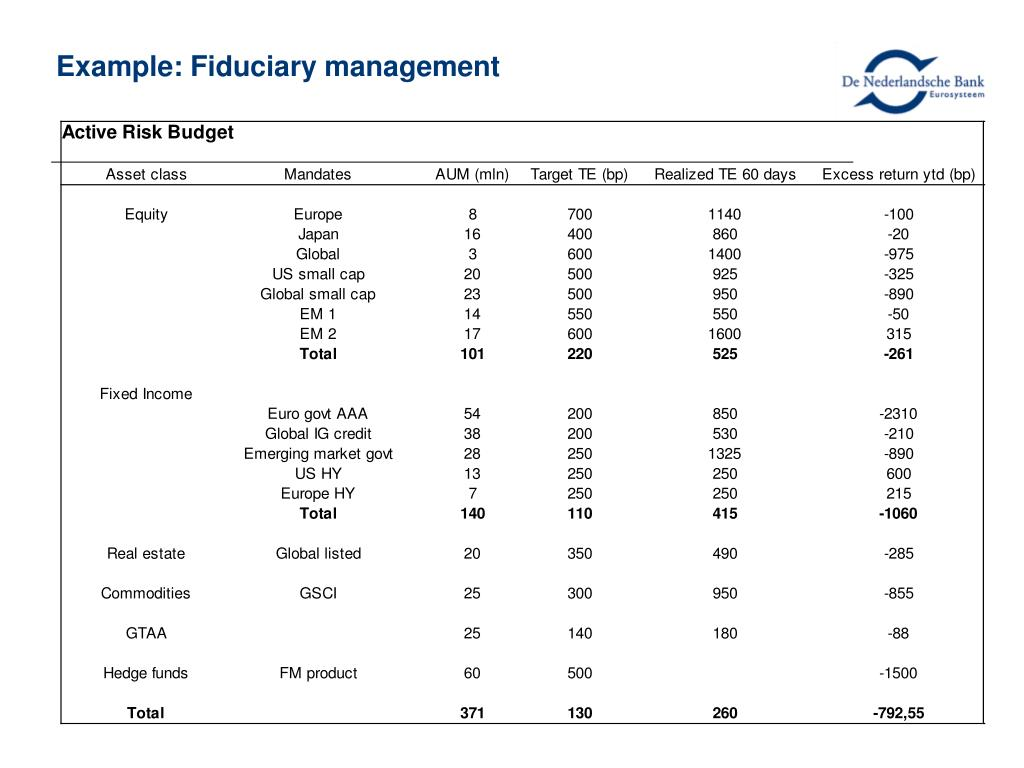 Example: Fiduciary management