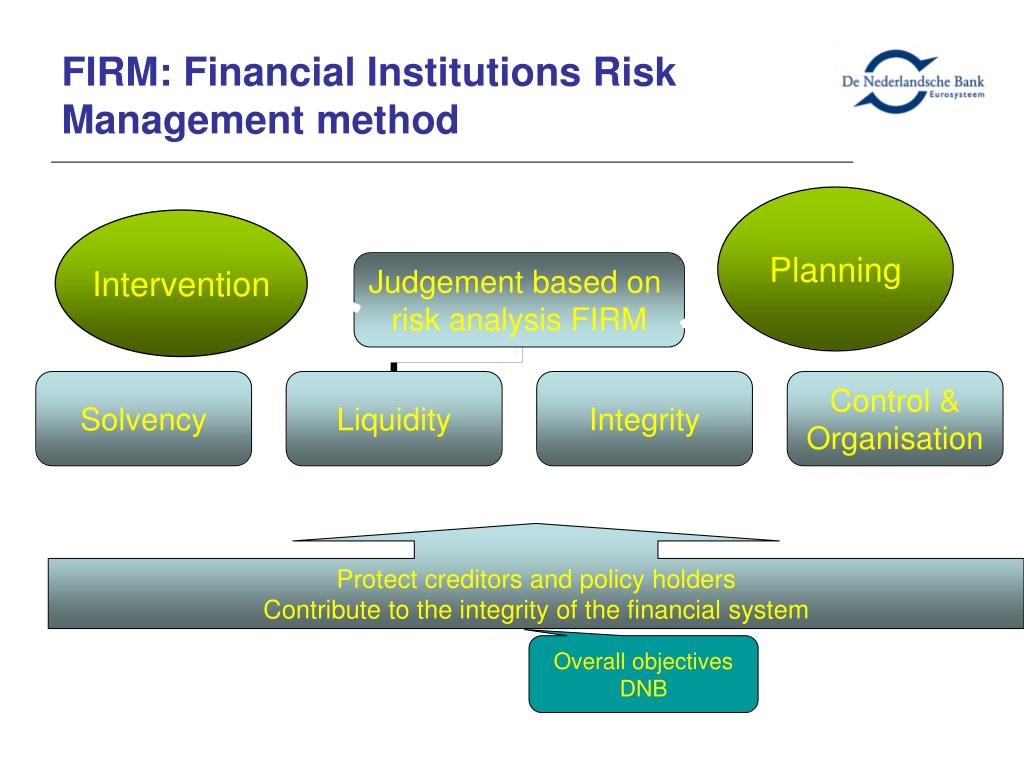 FIRM: Financial Institutions Risk Management method