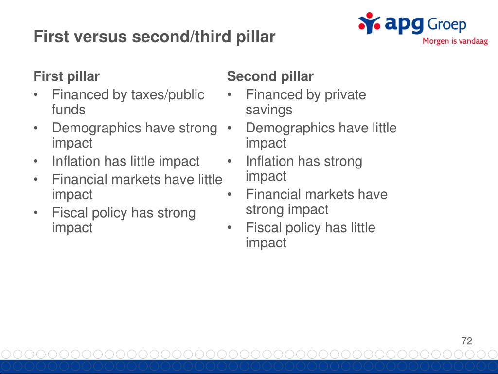 First versus second/third pillar