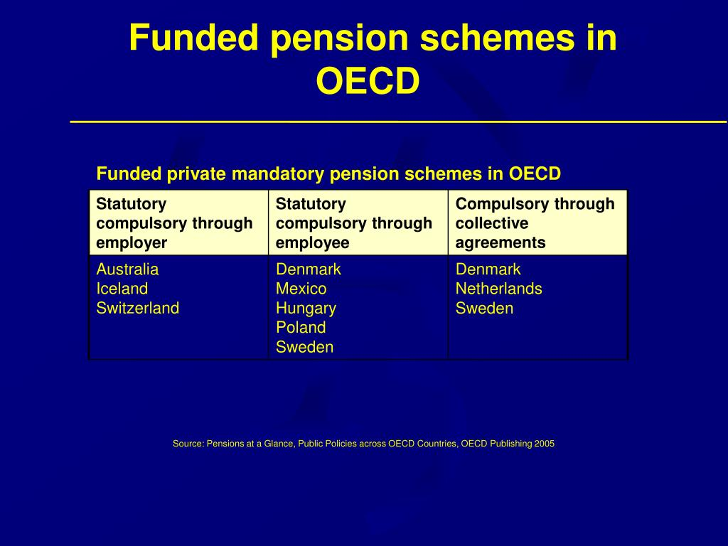 Funded pension schemes in OECD