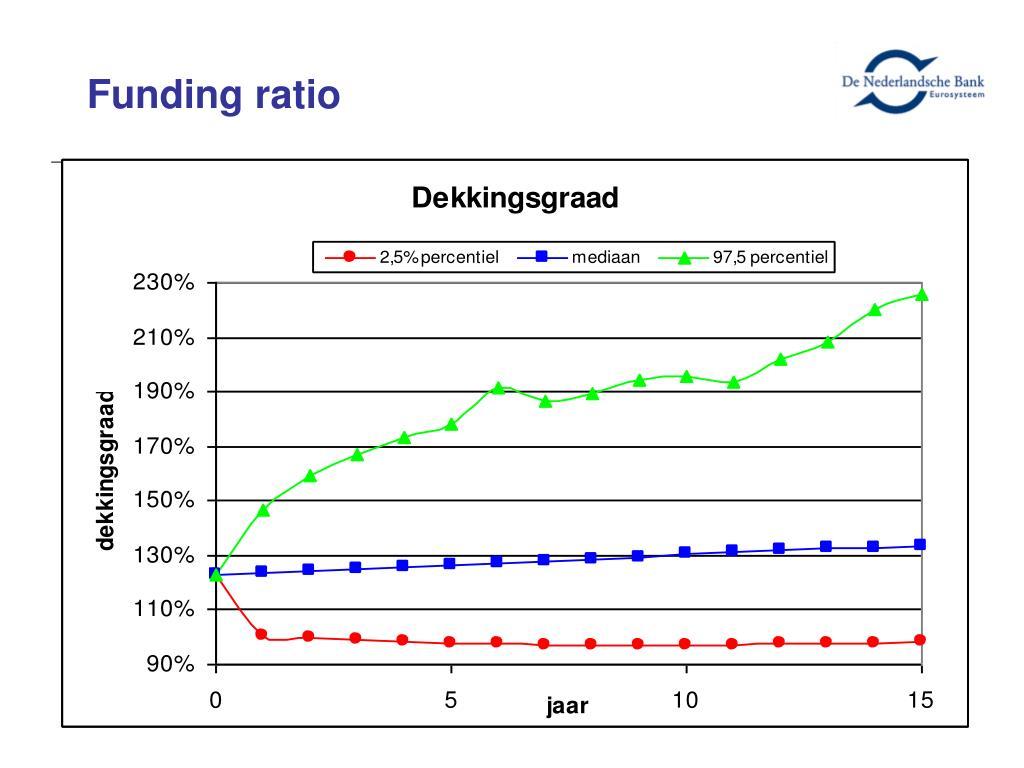 Funding ratio