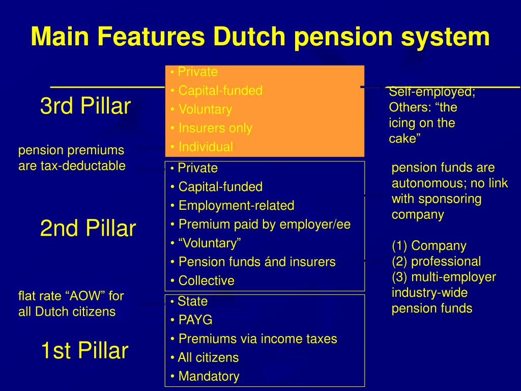 Main Features Dutch pension system