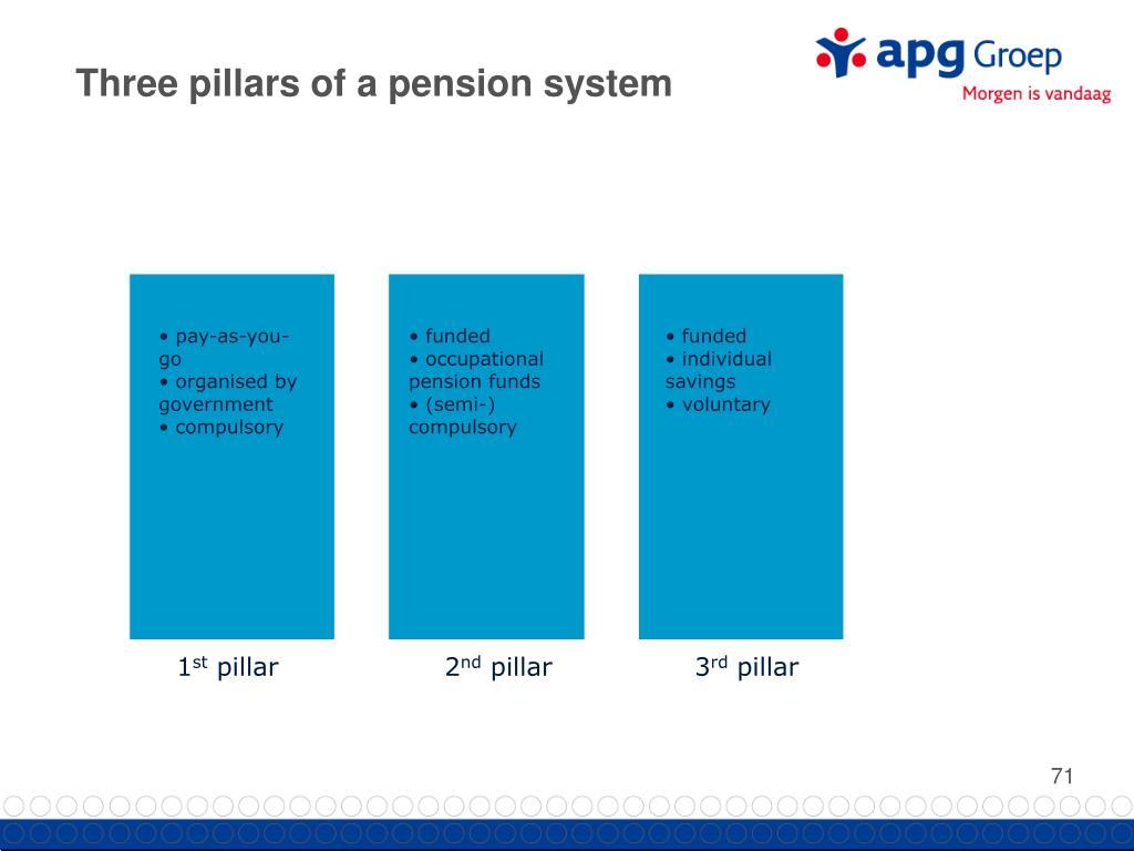 Three pillars of a pension system