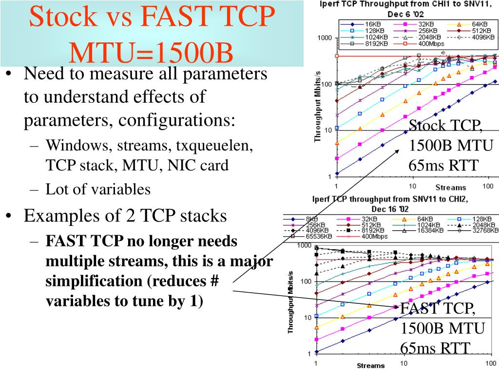 Stock vs FAST TCP