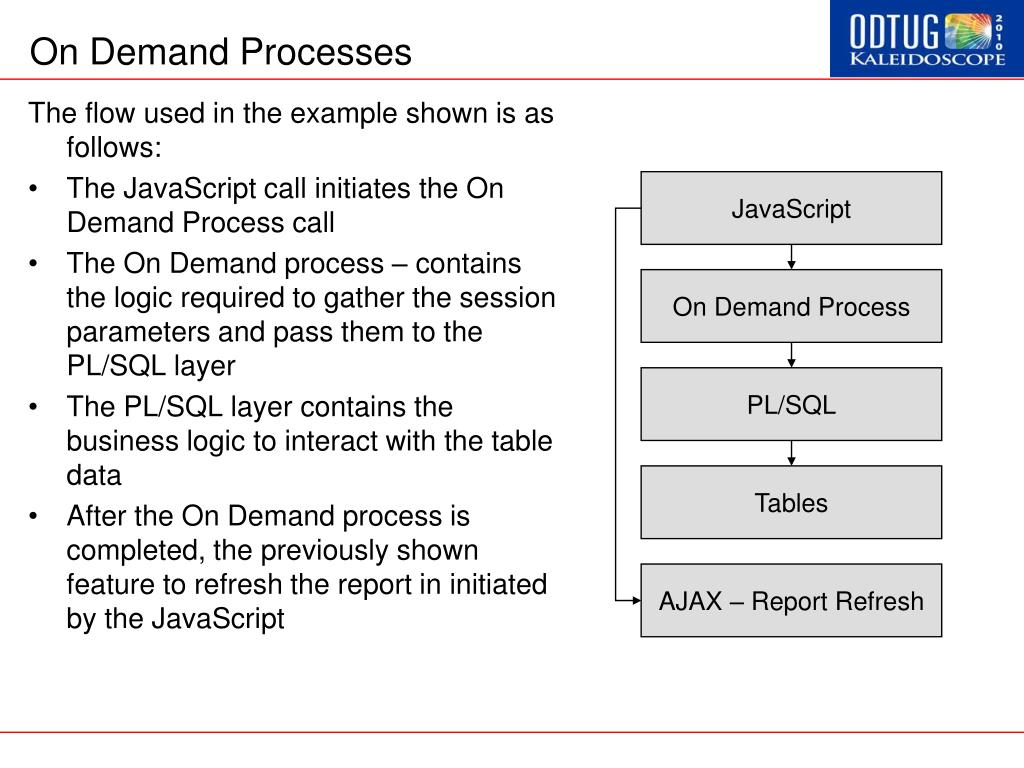 On Demand Processes