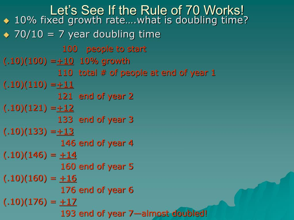 Let's See If the Rule of 70 Works!