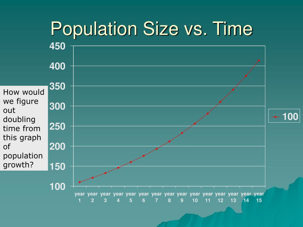 Population Size vs. Time