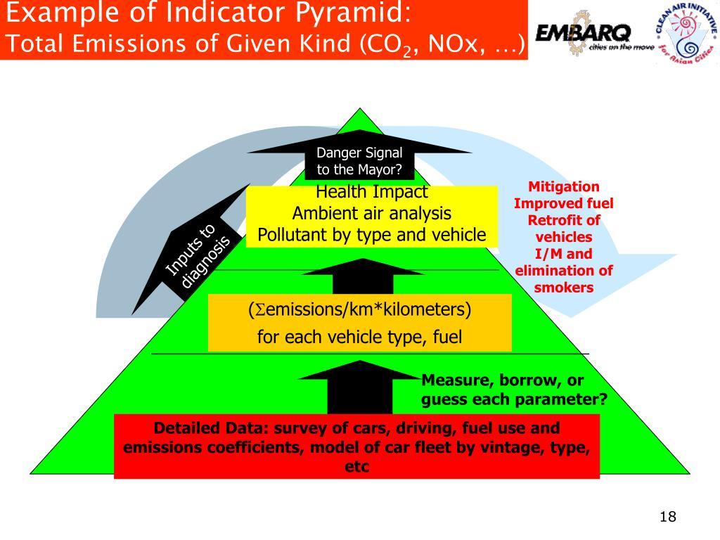 Example of Indicator Pyramid: