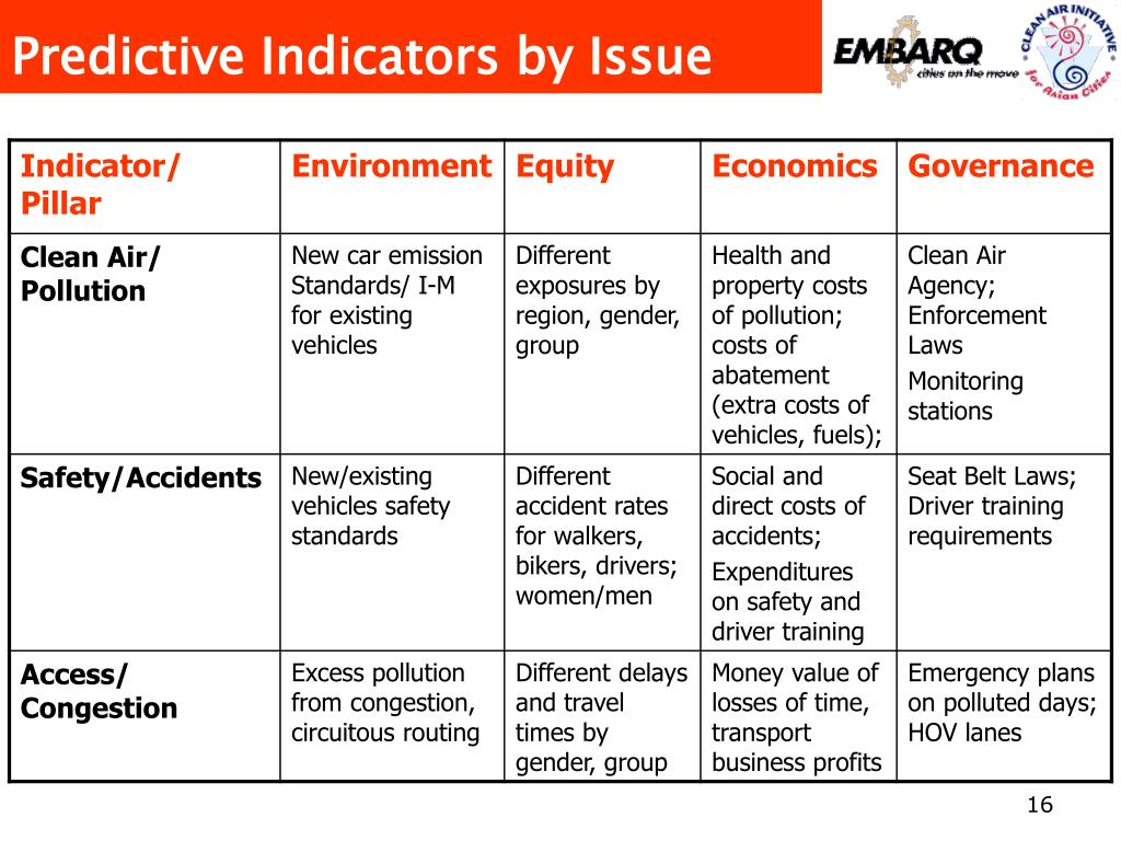 Predictive Indicators by Issue