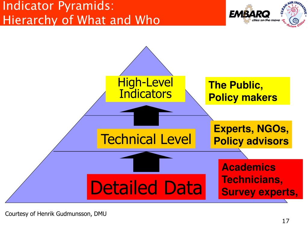 Indicator Pyramids: Hierarchy of What and Who