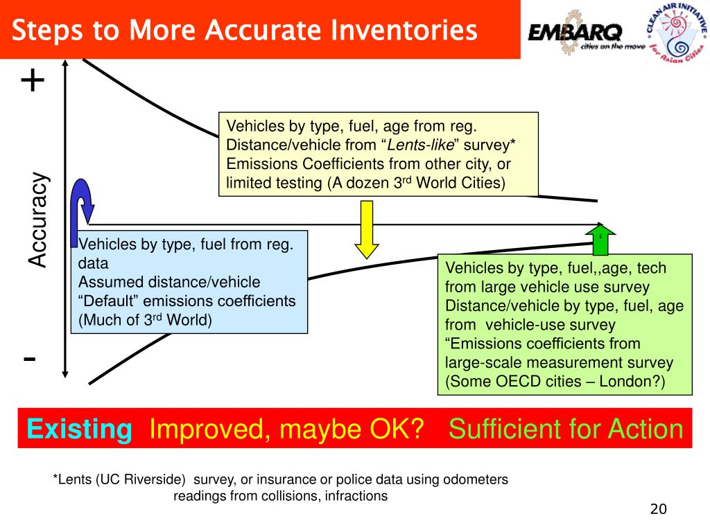 Steps to More Accurate Inventories