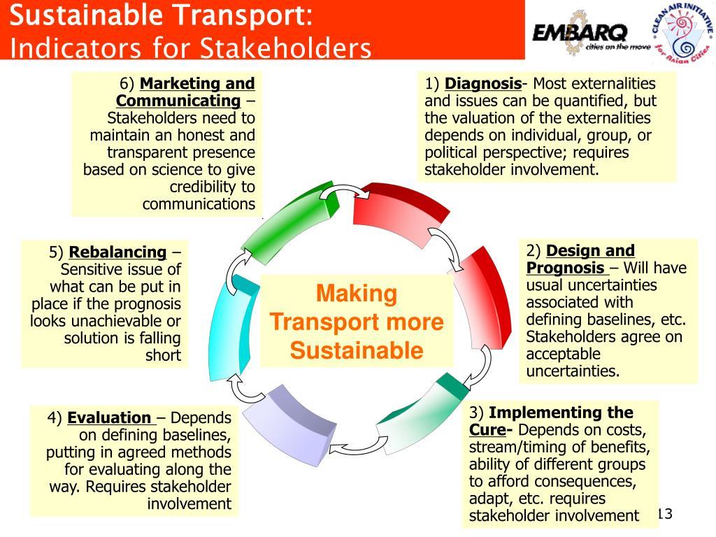 Sustainable Transport: