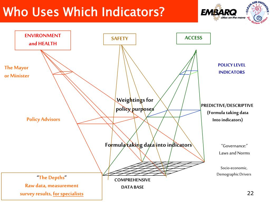 Who Uses Which Indicators?