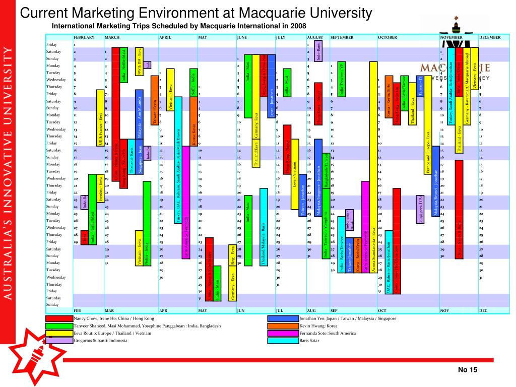 Current Marketing Environment at Macquarie University