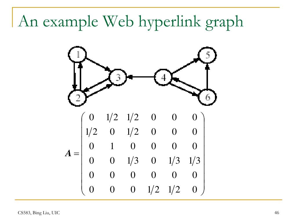 An example Web hyperlink graph