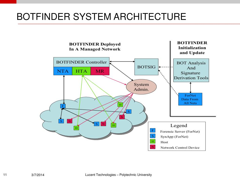 BOTFINDER SYSTEM ARCHITECTURE