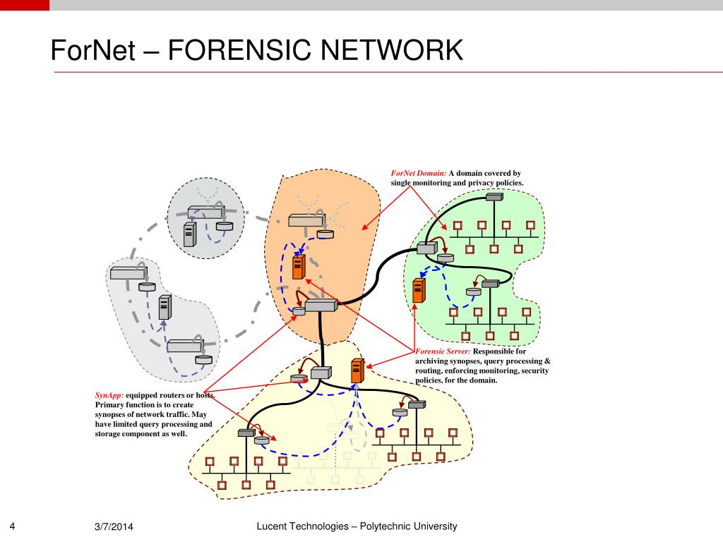 ForNet – FORENSIC NETWORK