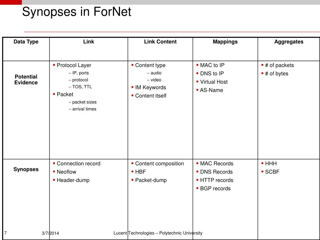 Synopses in ForNet