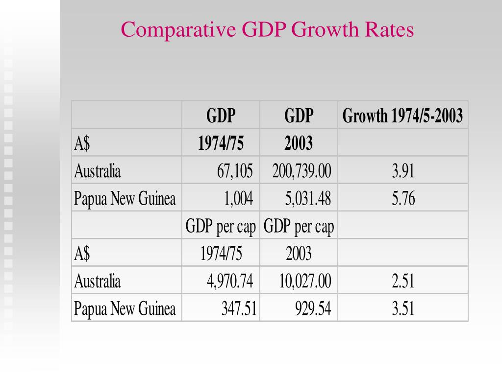 Comparative GDP Growth Rates