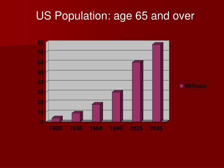 US Population: age 65 and over