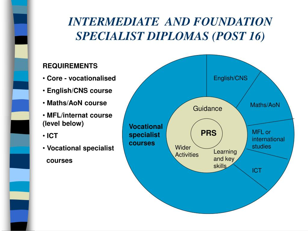 INTERMEDIATE  AND FOUNDATION SPECIALIST DIPLOMAS (POST 16)