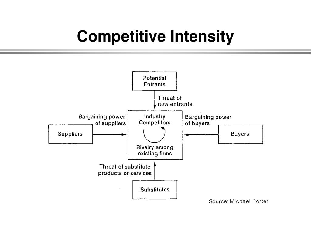 Competitive Intensity