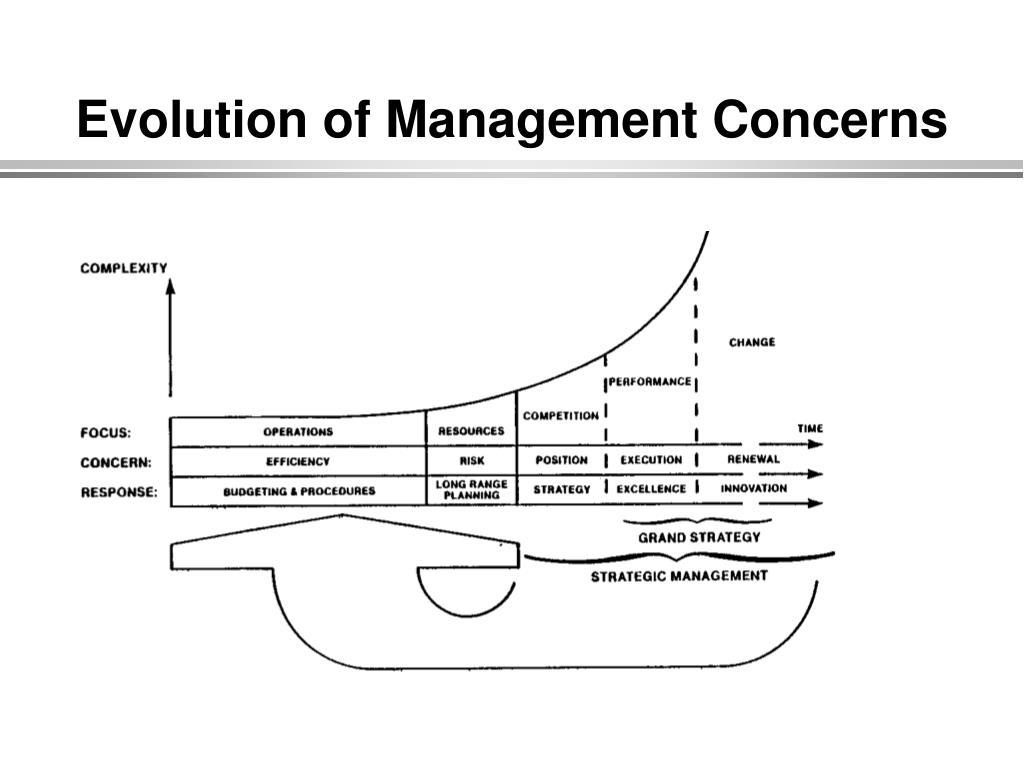 Evolution of Management Concerns