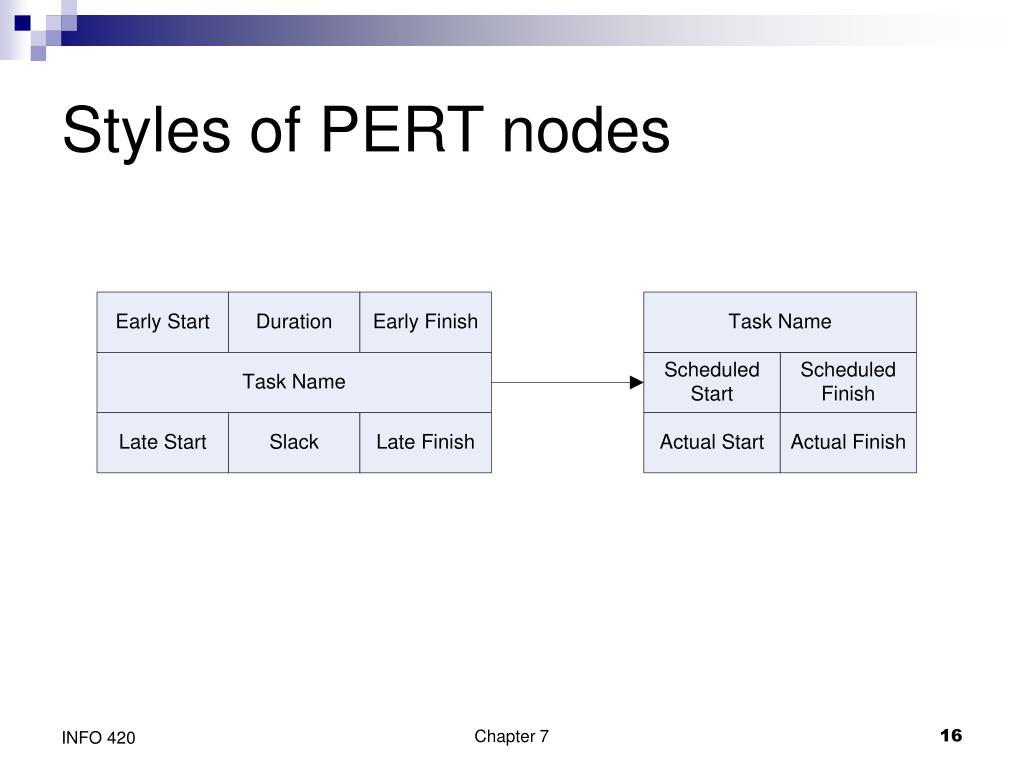 Styles of PERT nodes