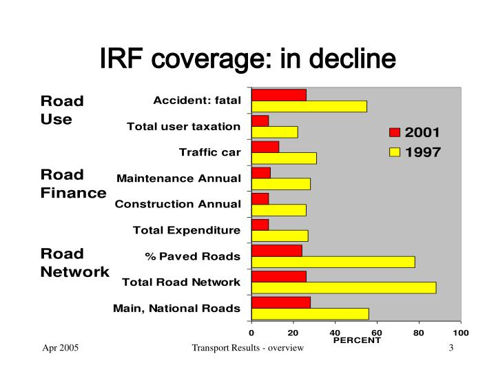 Irf coverage in decline