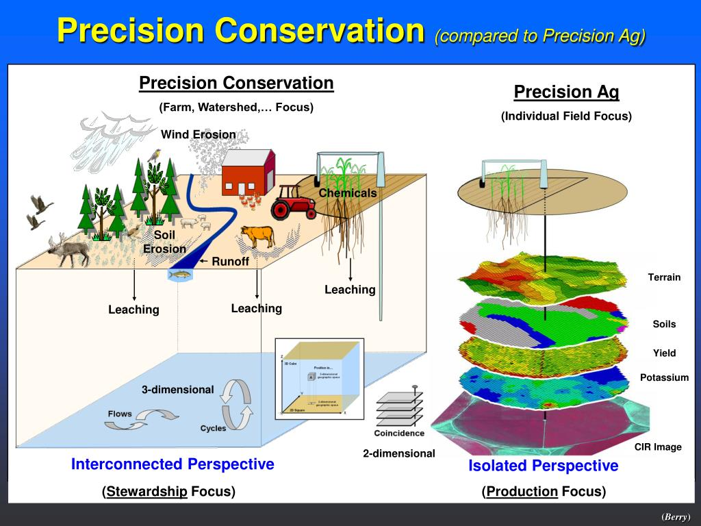 Precision Conservation