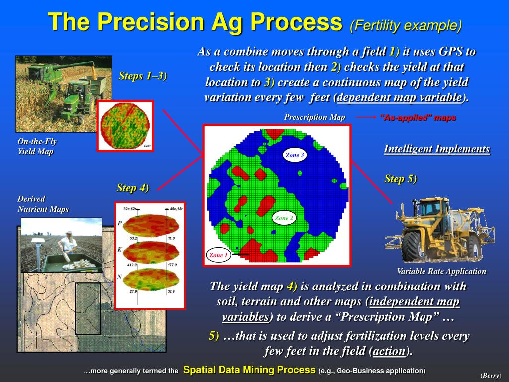 The Precision Ag Process